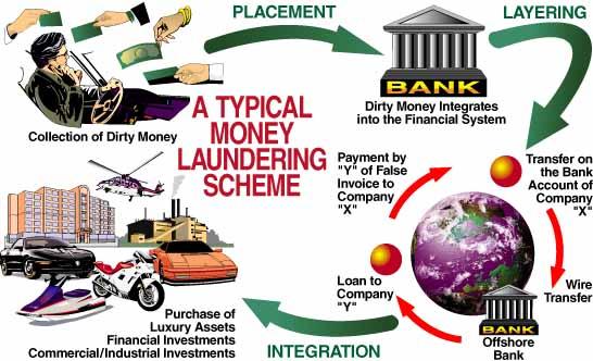 د پیسو وینځل یا Money Laundering څه معنا؟