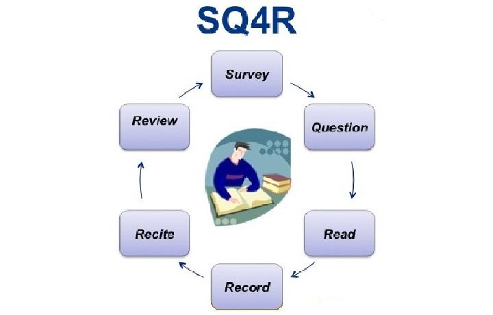 د مطالعې SQ4R میتود